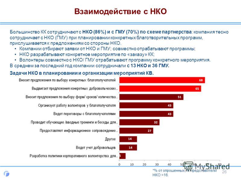 Взаимодействие с НКО Большинство КК сотрудничают с НКО (86%) и с ГМУ (70%) по схеме партнерства: компания тесно сотрудничает с НКО (ГМУ) при планировании конкретных благотворительных программ, прислушивается к предложениям со стороны НКО. Компании от