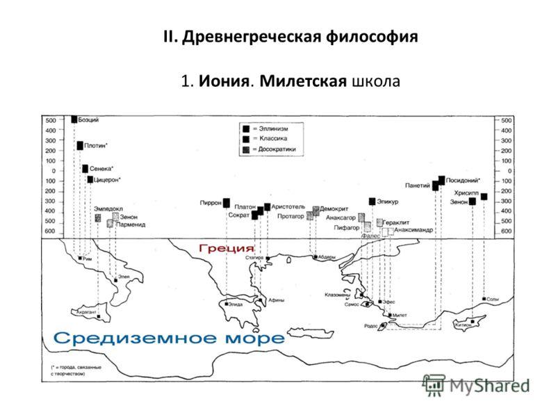 II. Древнегреческая философия 1. Иония. Милетская школа