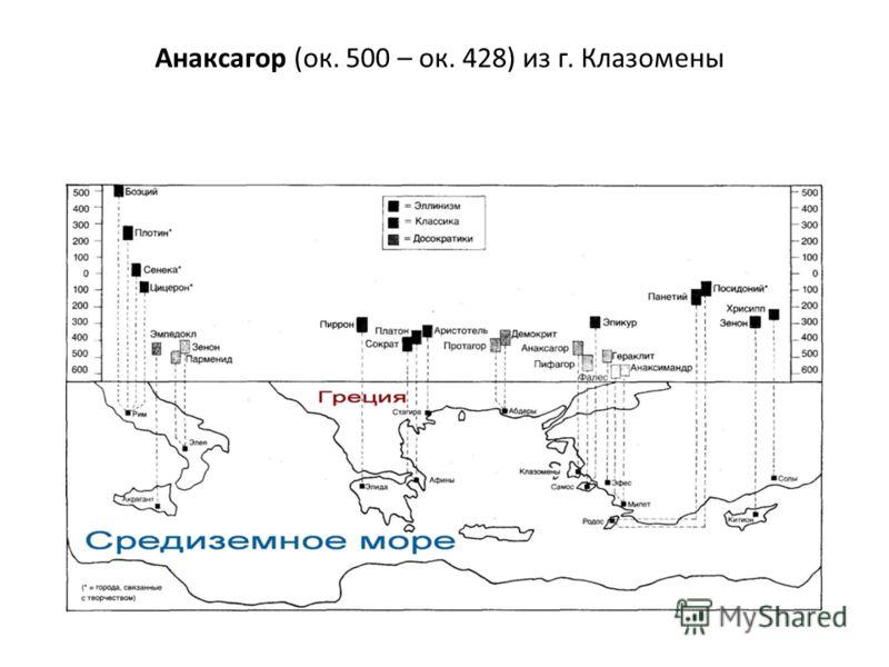 Анаксагор (ок. 500 – ок. 428) из г. Клазомены