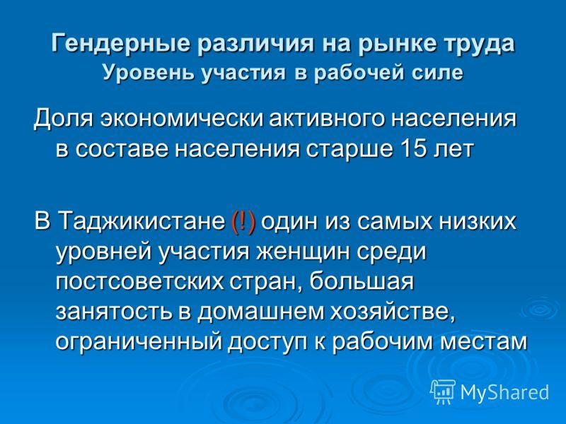 Гендерные различия на рынке труда Уровень участия в рабочей силе Доля экономически активного населения в составе населения старше 15 лет В Таджикистане (!) один из самых низких уровней участия женщин среди постсоветских стран, большая занятость в дом