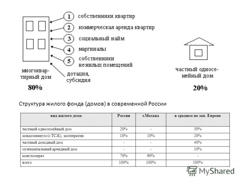 Структура жилого фонда (домов) в современной России вид жилого домаРоссияг.Москвав среднем по зап. Европе частный односемейный дом20%-30% кондоминиум (с ТСЖ), кооператив10% 20% частный доходный дом--40% муниципальный арендный дом--10% конгломерат70%9