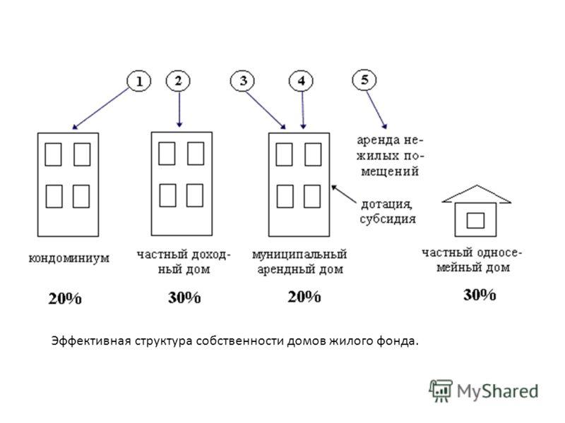 Эффективная структура собственности домов жилого фонда.