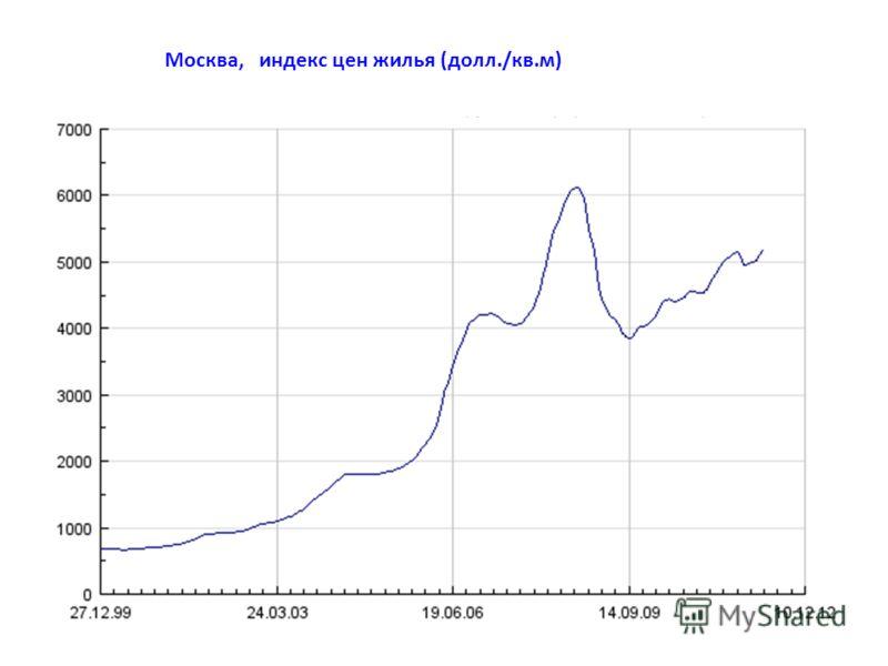 Москва, индекс цен жилья (долл./кв.м)