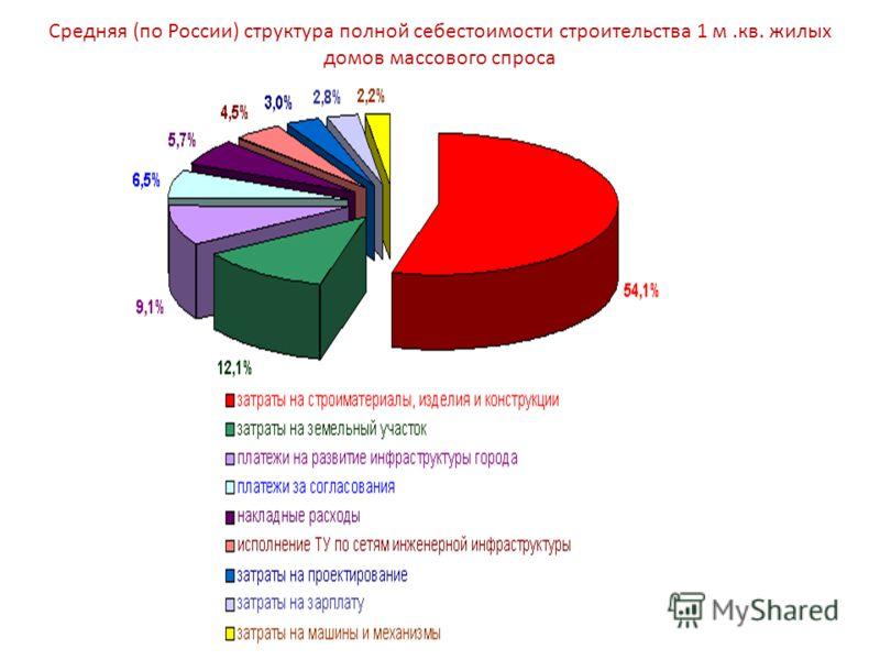 Средняя (по России) структура полной себестоимости строительства 1 м.кв. жилых домов массового спроса