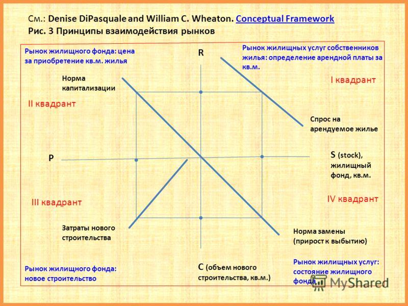 См.: Denise DiPasquale and William C. Wheaton. Conceptual FrameworkConceptual Framework Рис. 3 Принципы взаимодействия рынков Рынок жилищных услуг собственников жилья: определение арендной платы за кв.м. Рынок жилищного фонда: цена за приобретение кв