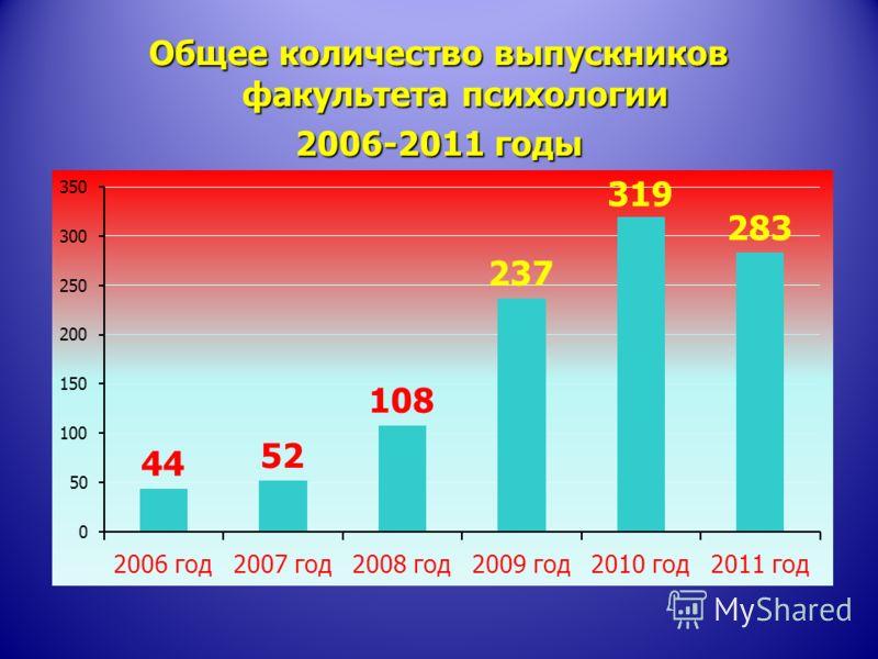 Общее количество выпускников факультета психологии 2006-2011 годы