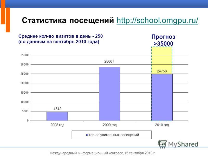 Международный информационный конгресс, 15 сентября 2010 г. Статистика посещений http://school.omgpu.ru/http://school.omgpu.ru/ Прогноз >35000 Среднее кол-во визитов в день - 250 (по данным на сентябрь 2010 года)