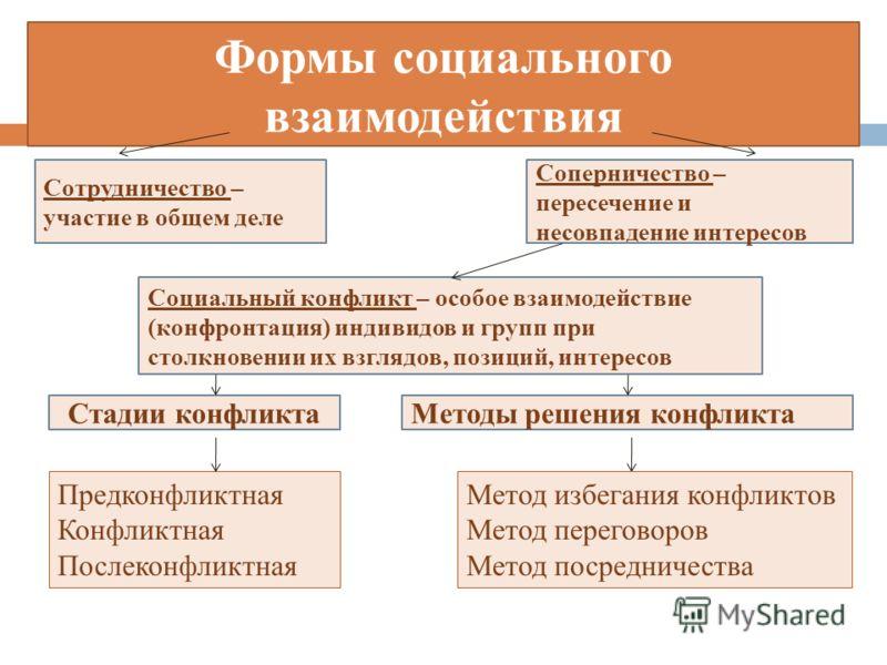 Формы социального взаимодействия Сотрудничество – участие в общем деле Стадии конфликта Социальный конфликт – особое взаимодействие (конфронтация) индивидов и групп при столкновении их взглядов, позиций, интересов Соперничество – пересечение и несовп