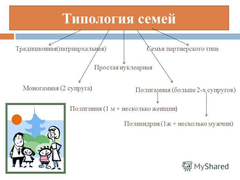 Типология семей Традиционная(патриархальная)Семья партнерского типа Простая нуклеарная Моногамная (2 супруга ) Полигамная (больше 2-х супругов) Полигиния (1 м + несколько женщин ) Полиандрия (1ж + несколько мужчин)