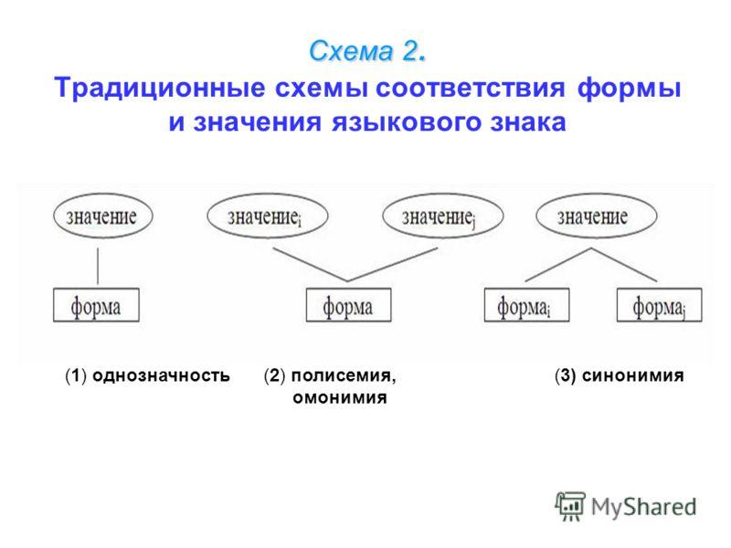 Схема 2. Схема 2. Традиционные схемы соответствия формы и значения языкового знака (1) однозначность(2) полисемия,(3) синонимия омонимия