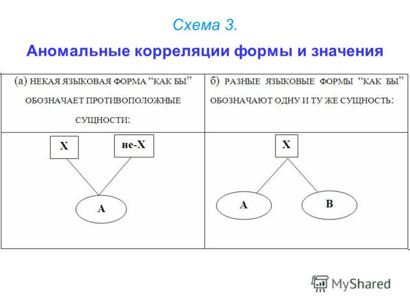Схема 3. Аномальные корреляции формы и значения