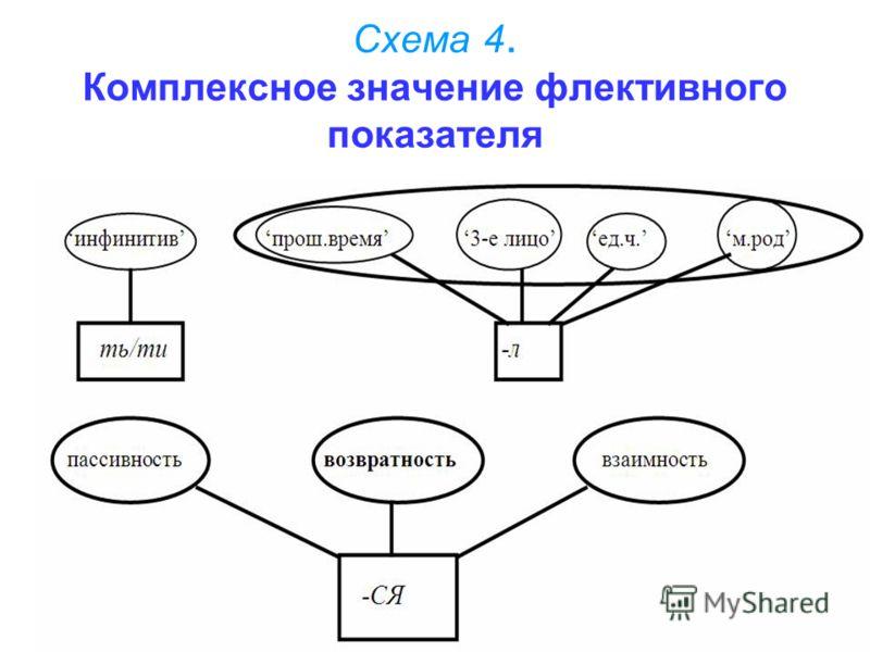 Схема 4. Комплексное значение флективного показателя