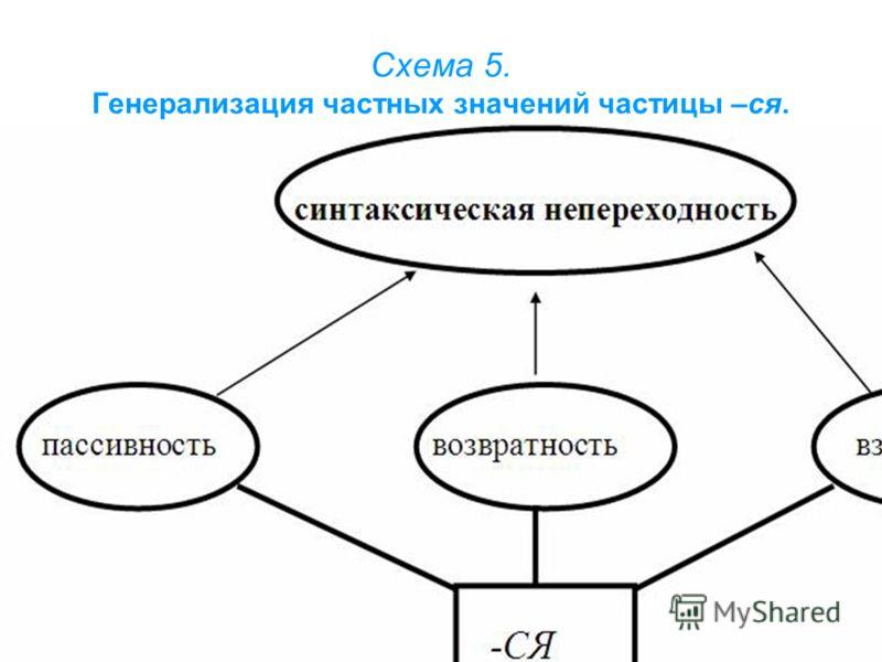Схема 5. Генерализация частных значений частицы –ся.
