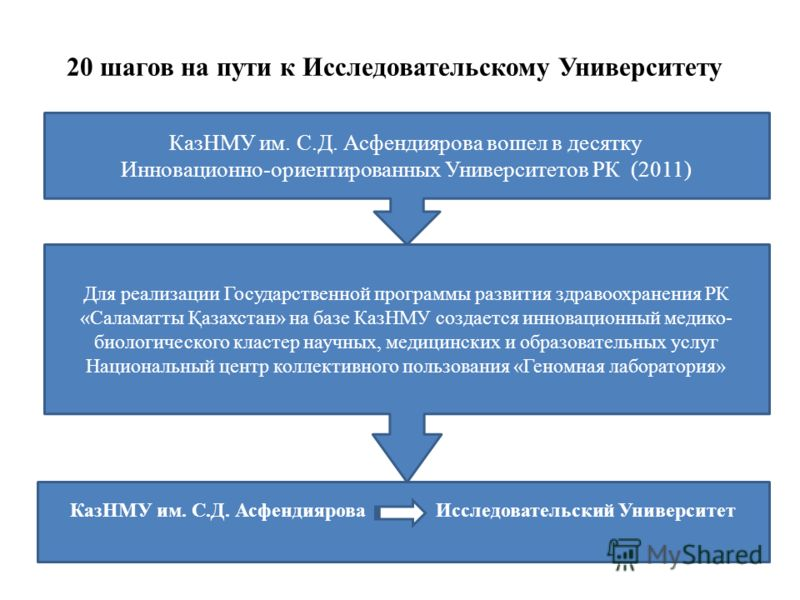 20 шагов на пути к Исследовательскому Университету Внутривузовские гранты КазНМУ на реализацию научных проектов в 2010 году – 20,0 млн. тенге, в 2011 году – 30,0 млн. тенге Во исполнение Постановления Правительства РК от 8 июня 2011 года 645 «Об утве