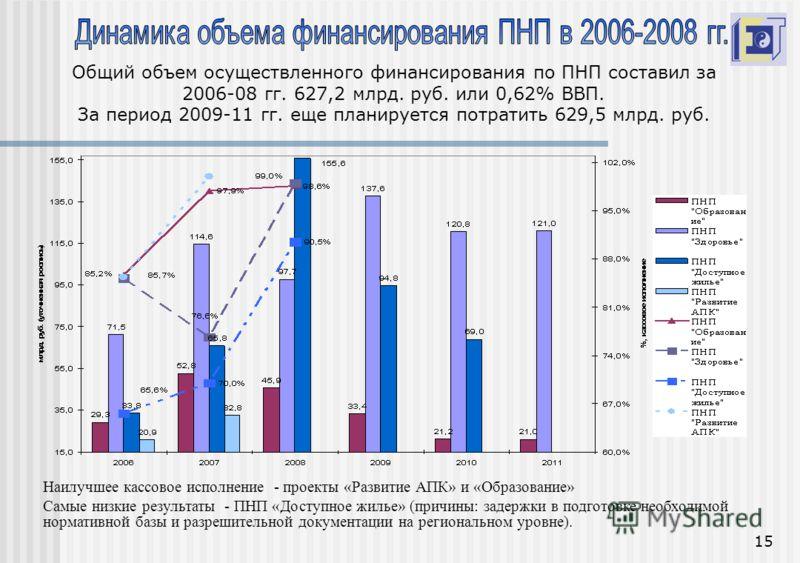 15 Общий объем осуществленного финансирования по ПНП составил за 2006-08 гг. 627,2 млрд. руб. или 0,62% ВВП. За период 2009-11 гг. еще планируется потратить 629,5 млрд. руб. Наилучшее кассовое исполнение - проекты «Развитие АПК» и «Образование» Самые