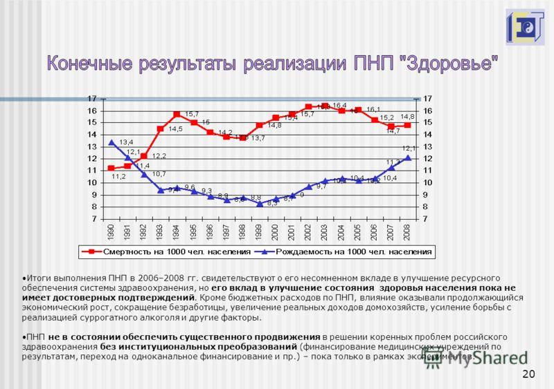 20 Итоги выполнения ПНП в 2006–2008 гг. свидетельствуют о его несомненном вкладе в улучшение ресурсного обеспечения системы здравоохранения, но его вклад в улучшение состояния здоровья населения пока не имеет достоверных подтверждений. Кроме бюджетны