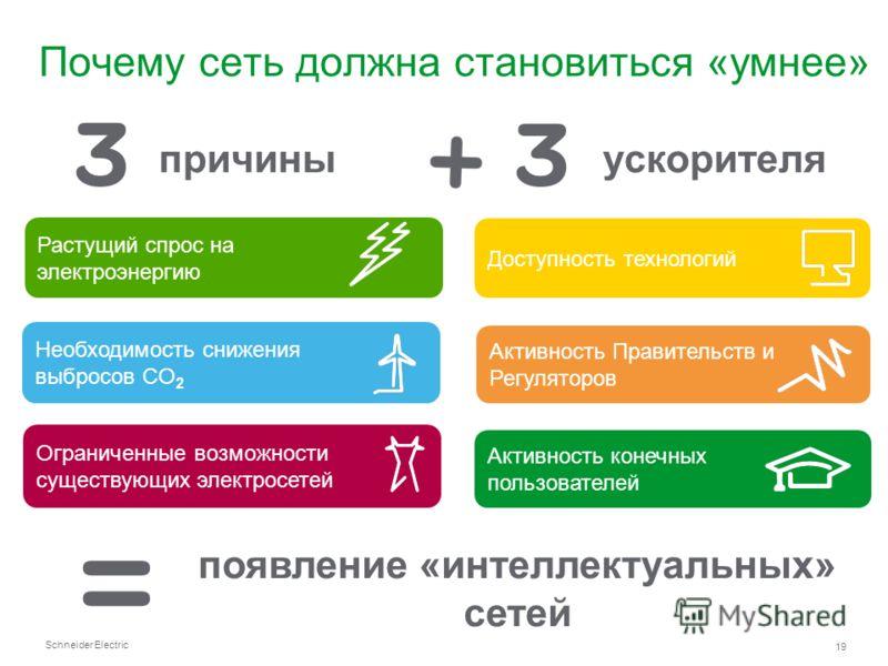 Schneider Electric 19 Почему сеть должна становиться «умнее» Растущий спрос на электроэнергию Необходимость снижения выбросов CO 2 Активность Правительств и Регуляторов Активность конечных пользователей Доступность технологий Ограниченные возможности