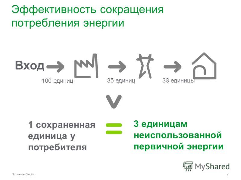 Schneider Electric 7 Эффективность сокращения потребления энергии Вход 100 единиц 35 единиц33 единицы 1 сохраненная единица у потребителя 3 единицам неиспользованной первичной энергии