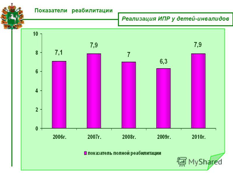 Показатели реабилитации Реализация ИПР у детей-инвалидов