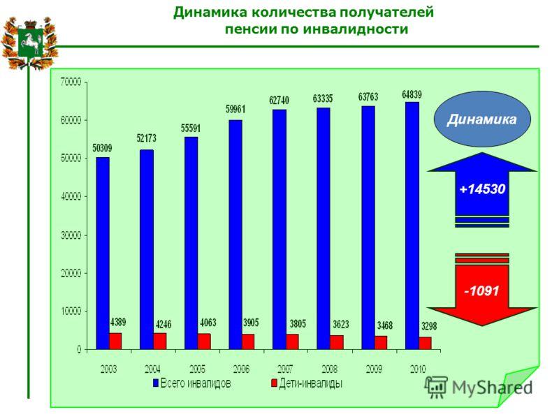 Динамика количества получателей пенсии по инвалидности Динамика +14530 -1091