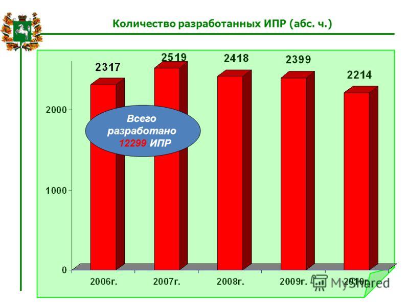 Количество разработанных ИПР (абс. ч.) Всего разработано 12299 ИПР