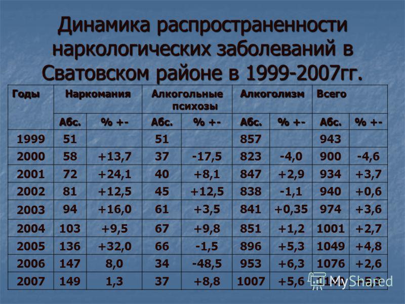 Динамика распространенности наркологических заболеваний в Сватовском районе в 1999-2007гг. ГодыНаркомания Алкогольные психозы АлкоголизмВсего Абс. % +- Абс. Абс. Абс. 1999 51 857943 2000 58+13,737-17,5823-4,0900-4,6 2001 72+24,140+8,1847+2,9934+3,7 2