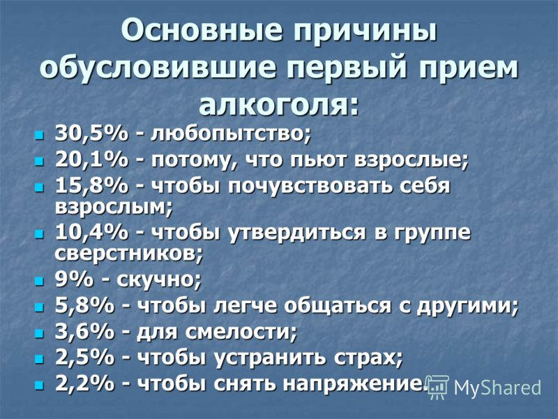 Основные причины обусловившие первый прием алкоголя: 30,5% - любопытство; 30,5% - любопытство; 20,1% - потому, что пьют взрослые; 20,1% - потому, что пьют взрослые; 15,8% - чтобы почувствовать себя взрослым; 15,8% - чтобы почувствовать себя взрослым;
