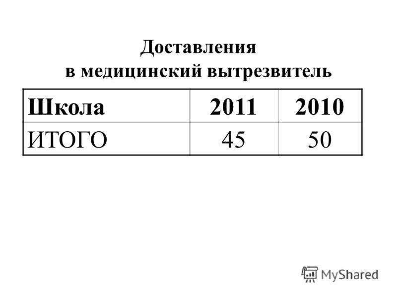 Доставления в медицинский вытрезвитель Школа20112010 ИТОГО4550