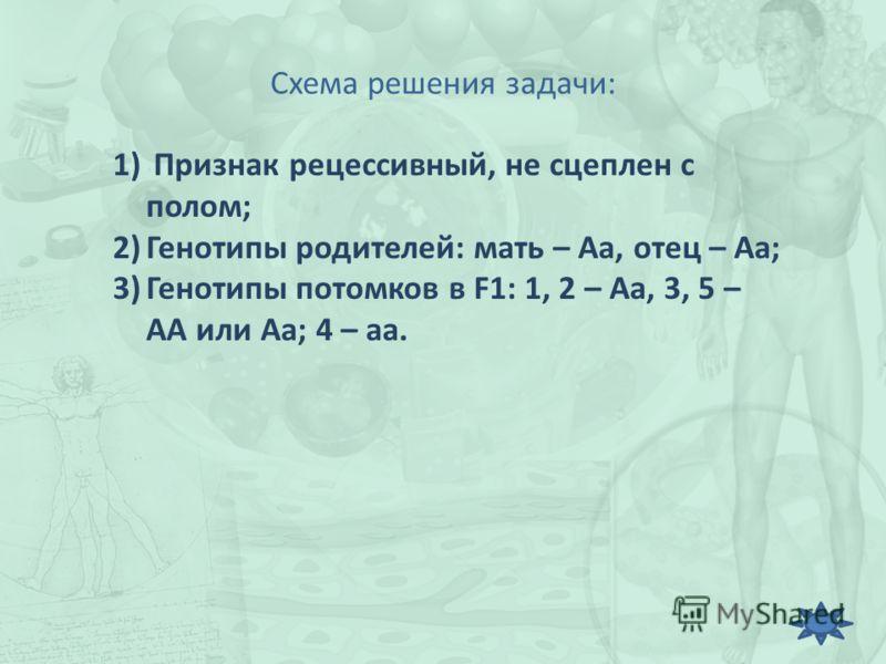 Схема решения задачи: 1) Признак рецессивный, не сцеплен с полом; 2)Генотипы родителей: мать – Аа, отец – Аа; 3)Генотипы потомков в F1: 1, 2 – Аа, 3, 5 – АА или Аа; 4 – аа.