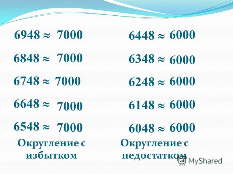 6948 6848 6748 6648 6548 6448 6348 6248 6148 6048 Округление с избытком Округление с недостатком 7000 6000