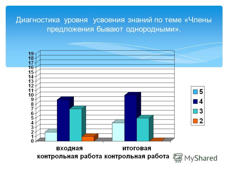 Диагностика уровня усвоения знаний по теме «Члены предложения бывают однородными».