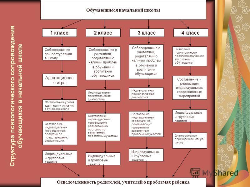 19 Обучающиеся начальной школы 1 класс2 класс3 класс4 класс Собеседование при поступлении в школу Адаптационна я игра Отслеживание уровня адаптации к условиям обучения в школе Составление индивидуальных коррекционных программ по предотвращению дезада