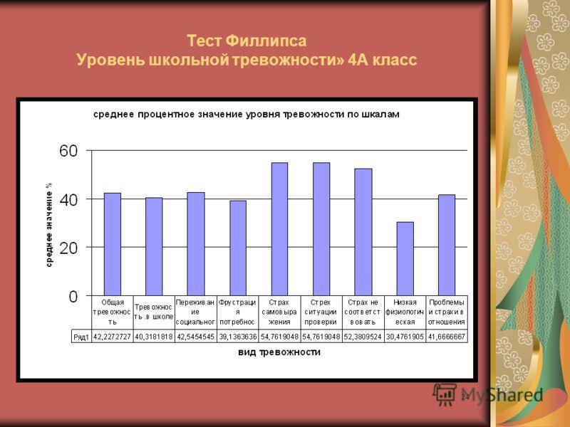 24 Тест Филлипса Уровень школьной тревожности» 4А класс