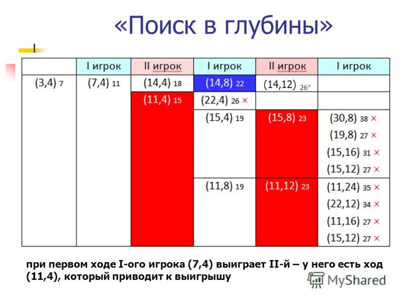 «Поиск в глубины» при первом ходе I-ого игрока (7,4) выиграет II-й – у него есть ход (11,4), который приводит к выигрышу (14,12) 26*