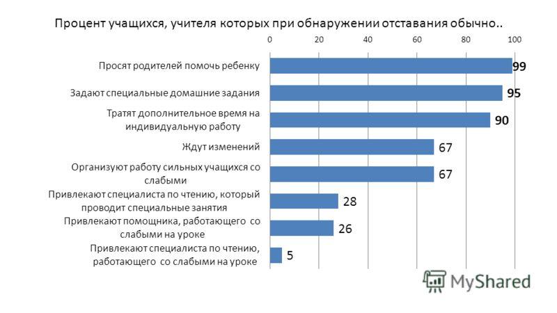 Процент учащихся, учителя которых при обнаружении отставания обычно..