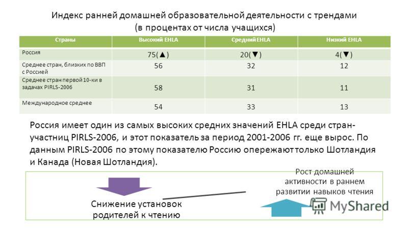 Индекс ранней домашней образовательной деятельности с трендами (в процентах от числа учащихся) СтраныВысокий EHLAСредний EHLAНизкий EHLA Россия 75( )20( )4( ) Среднее стран, близких по ВВП с Россией 563212 Среднее стран первой 10-ки в задачах PIRLS-2