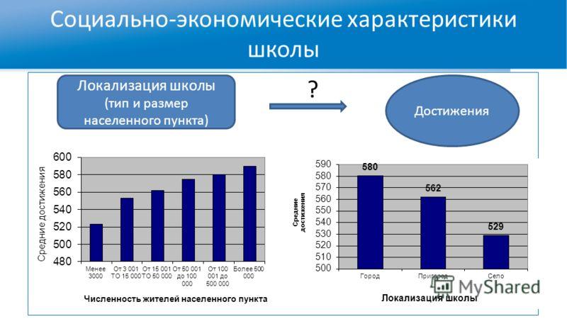Социально-экономические характеристики школы Достижения Локализация школы (тип и размер населенного пункта) ?