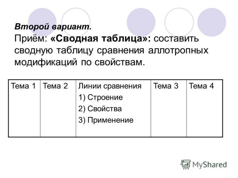 Второй вариант. Приём: «Сводная таблица»: составить сводную таблицу сравнения аллотропных модификаций по свойствам. Тема 1Тема 2Линии сравнения 1) Строение 2) Свойства 3) Применение Тема 3Тема 4