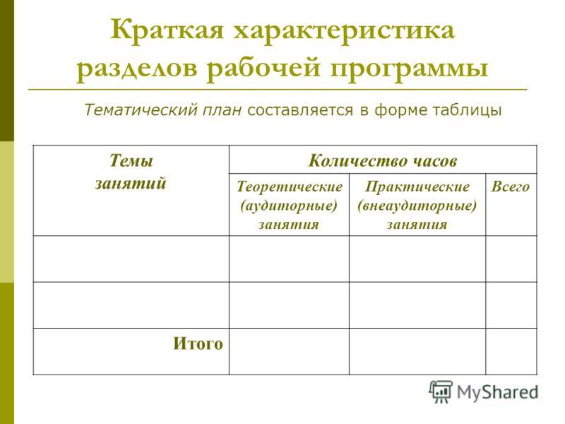 Тематический план составляется в форме таблицы Темы занятий Количество часов Теоретические (аудиторные) занятия Практические (внеаудиторные) занятия Всего Итого