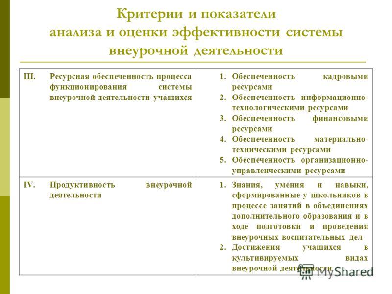 Критерии и показатели анализа и оценки эффективности системы внеурочной деятельности III.Ресурсная обеспеченность процесса функционирования системы внеурочной деятельности учащихся 1.Обеспеченность кадровыми ресурсами 2.Обеспеченность информационно-
