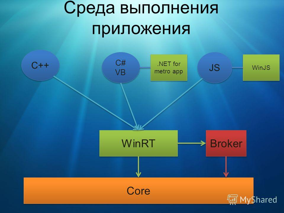 Среда выполнения приложения C++ C# VB C# VB JS WinRT Core Broker.NET for metro app WinJS