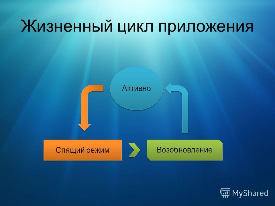 Жизненный цикл приложения Активно Спящий режим Возобновление
