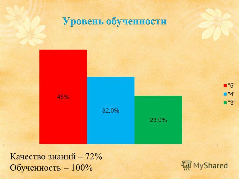 Качество знаний – 72% Обученность – 100%