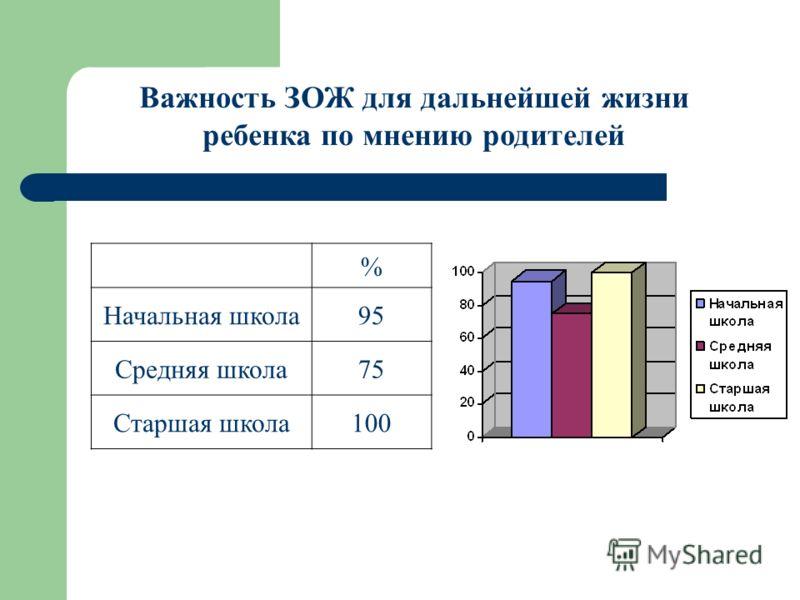 % Начальная школа95 Средняя школа75 Старшая школа100 Важность ЗОЖ для дальнейшей жизни ребенка по мнению родителей