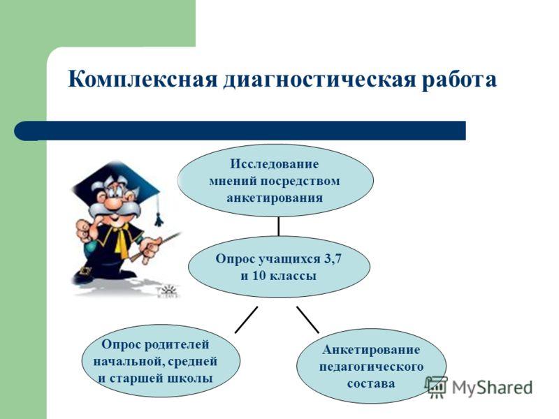Исследование мнений посредством анкетирования Опрос учащихся 3,7 и 10 классы Анкетирование педагогического состава Комплексная диагностическая работа Опрос родителей начальной, средней и старшей школы