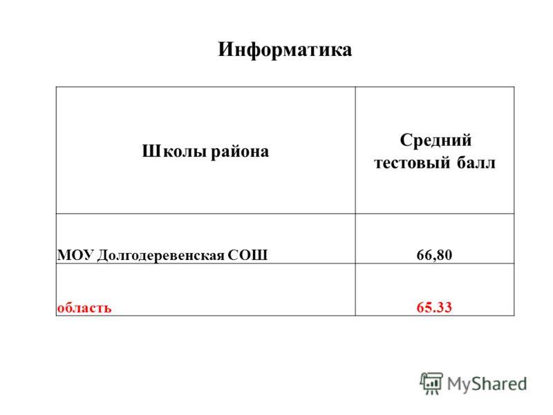 Информатика Школы района Средний тестовый балл МОУ Долгодеревенская СОШ66,80 область65.33
