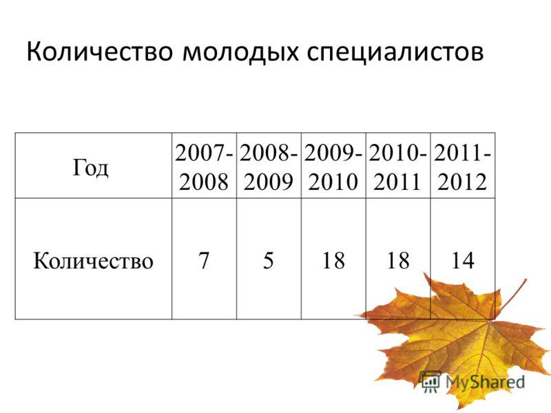 Количество молодых специалистов Год 2007- 2008 2008- 2009 2009- 2010 2010- 2011 2011- 2012 Количество7518 14