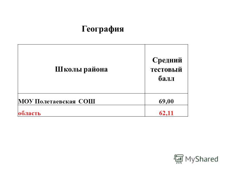 География Школы района Средний тестовый балл МОУ Полетаевская СОШ69,00 область62,11