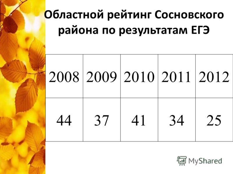 Областной рейтинг Сосновского района по результатам ЕГЭ 20082009201020112012 4437413425