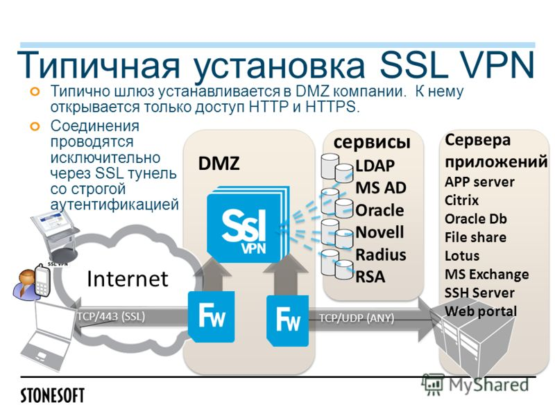 Типичная установка SSL VPN TCP/443 (SSL) TCP/UDP (ANY) DMZ сервисы LDAP MS AD Oracle Novell Radius RSA Сервера приложений APP server Citrix Oracle Db File share Lotus MS Exchange SSH Server Web portal Типично шлюз устанавливается в DMZ компании. К не